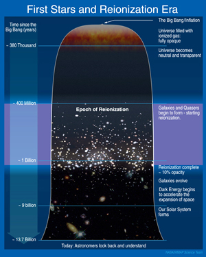 A Schematic Outline of the Cosmic History Credit: NASA/WMAP Science Team