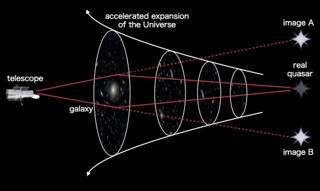 Illustration of the gravitational lensing measurement of the cosmic expansion speed. The accelerated expansion increases the distance to the quasar, giving rise to higher chance of having a massive galaxy very close to the light path to produce gravitational lensing. (Courtesy: Kavli IPMU)