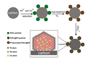 An illustration of the synthesis procedure of the core-shell nanoparticles and subsequent deposition of platinum. (Courtesy: Abruna Lab)
